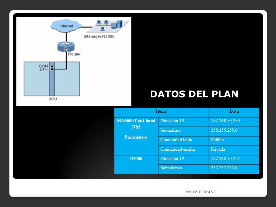 DATOS DEL PLAN Itemc Data MA5600T out-band NM Parámetros Dirección IP