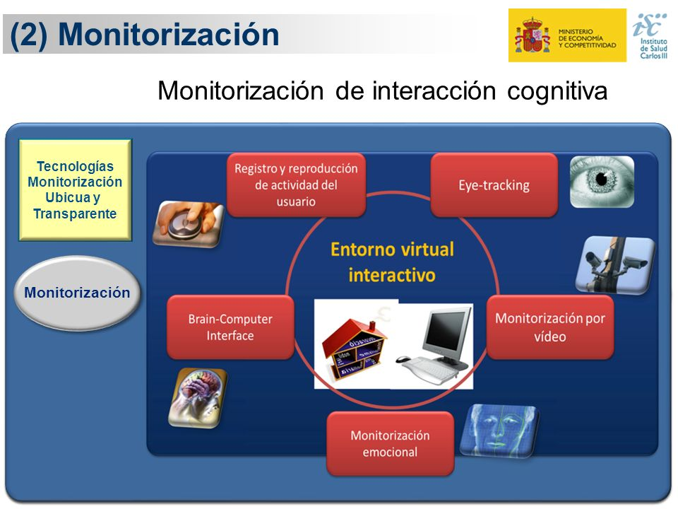 (2) Monitorización Monitorización de interacción cognitiva