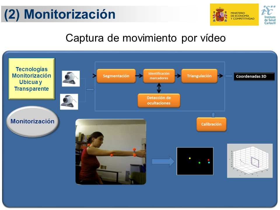 (2) Monitorización Captura de movimiento por vídeo