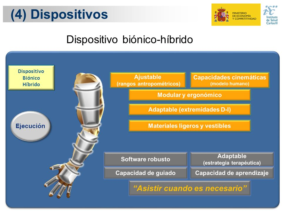 (4) Dispositivos Dispositivo biónico-híbrido Ejecución Dispositivo