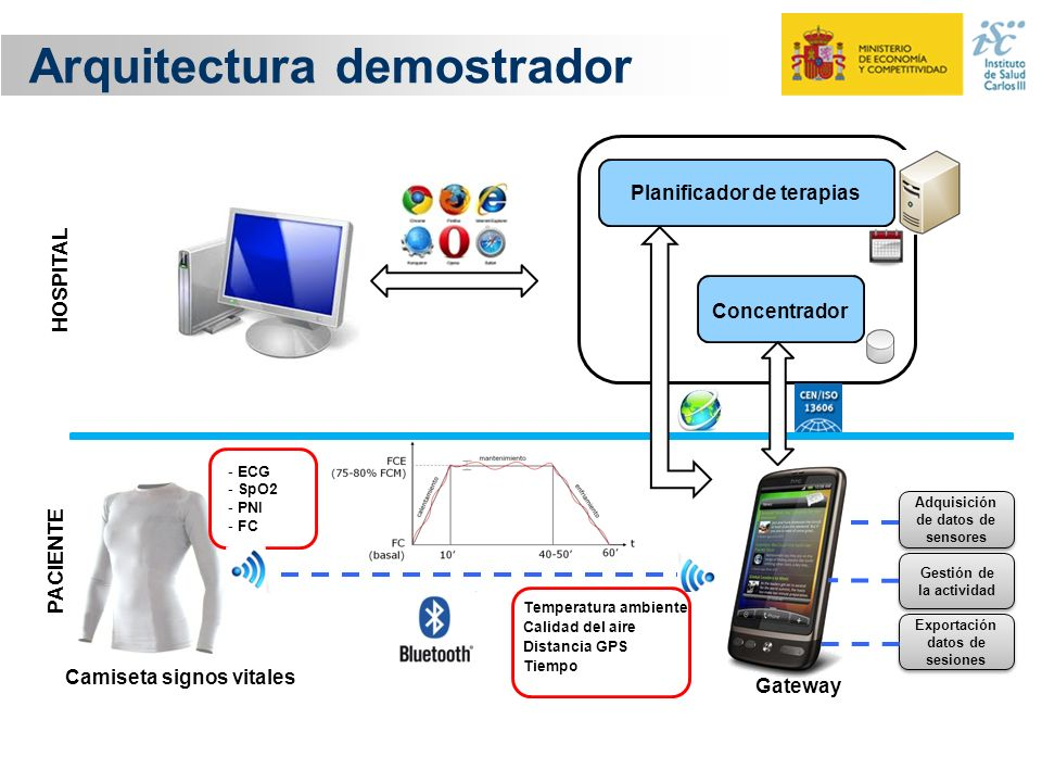 Arquitectura demostrador