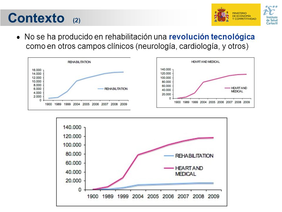 Contexto (2)  No se ha producido en rehabilitación una revolución tecnológica como en otros campos clínicos (neurología, cardiología, y otros)
