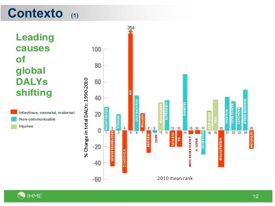 Contexto (1) % Change in total DALYs: 1990-2010 2010 mean rank HIV HIV