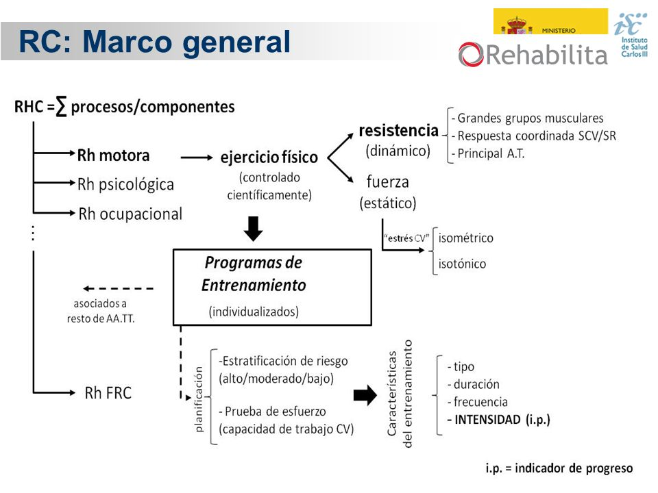 RC: Marco general