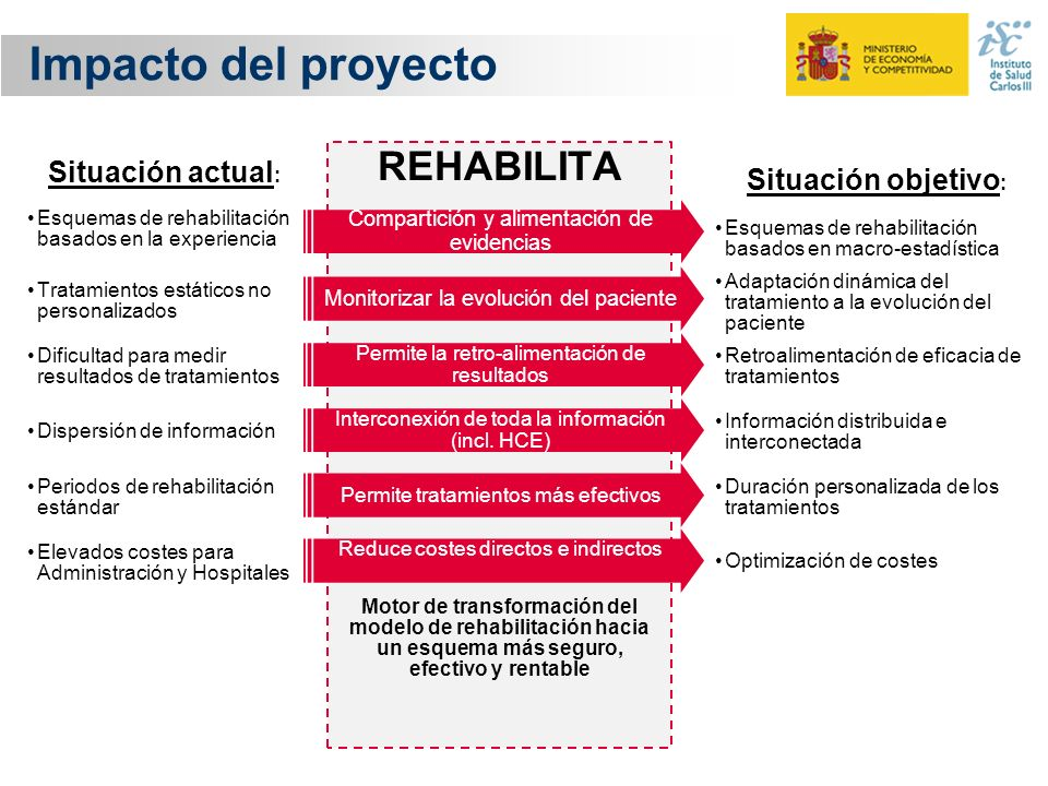 Impacto del proyecto REHABILITA Situación actual: Situación objetivo: