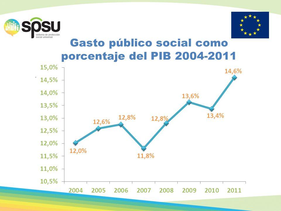 Gasto público social como porcentaje del PIB 2004-2011
