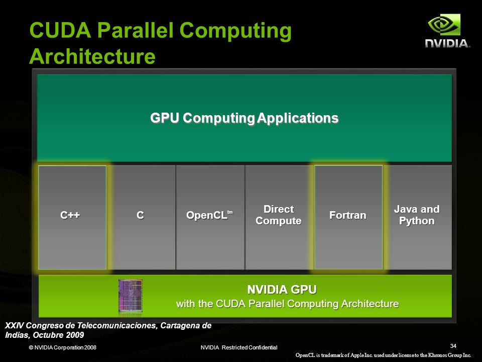 CUDA Parallel Computing Architecture