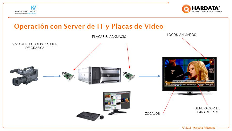 Operación con Server de IT y Placas de Video