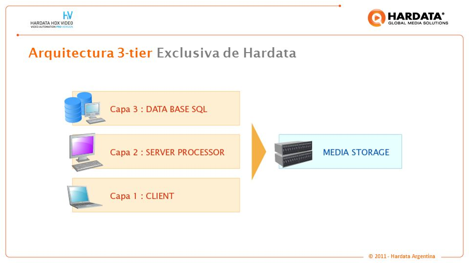Arquitectura 3-tier Exclusiva de Hardata
