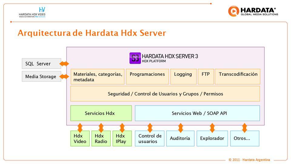 Arquitectura de Hardata Hdx Server