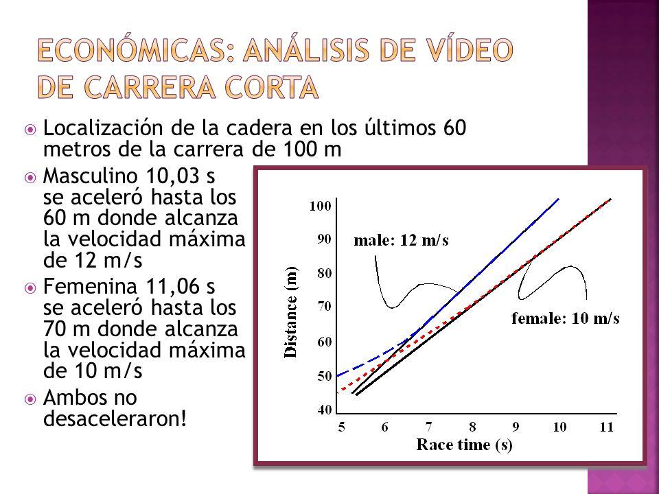Económicas: análisis de vídeo de Carrera corta