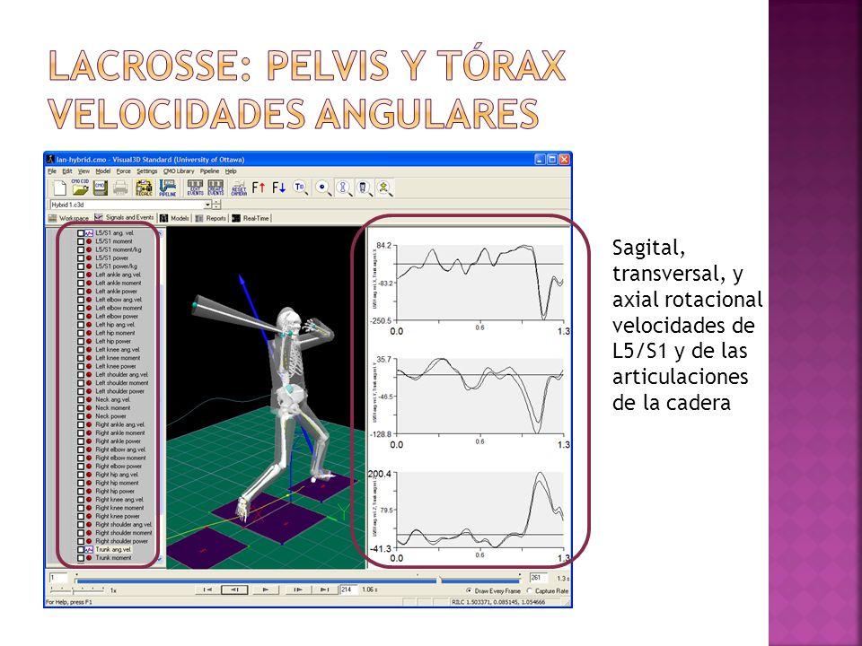 Lacrosse: pelvis y tórax velocidades angulares