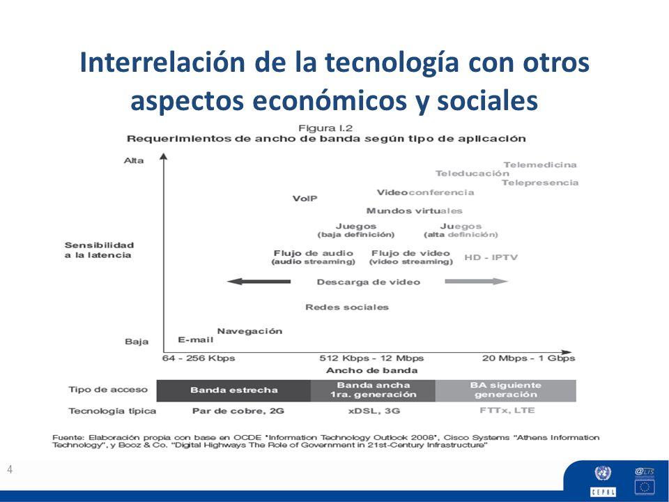 Interrelación de la tecnología con otros aspectos económicos y sociales
