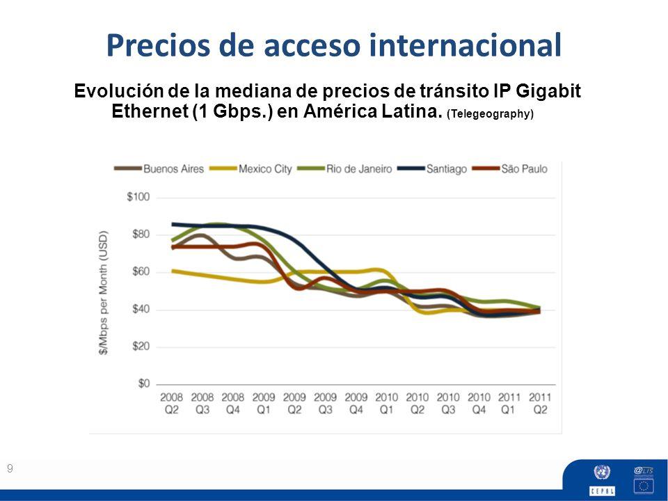 Precios de acceso internacional