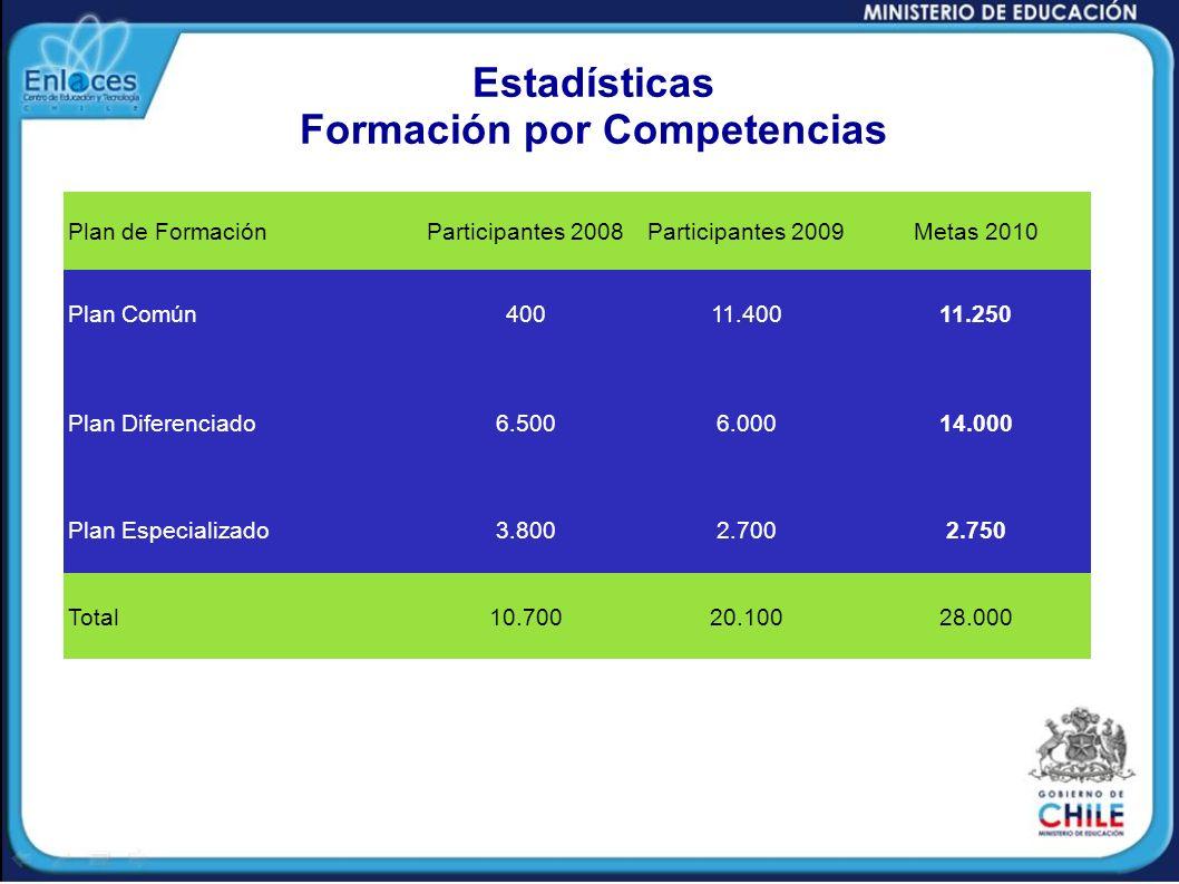 Estadísticas Formación por Competencias