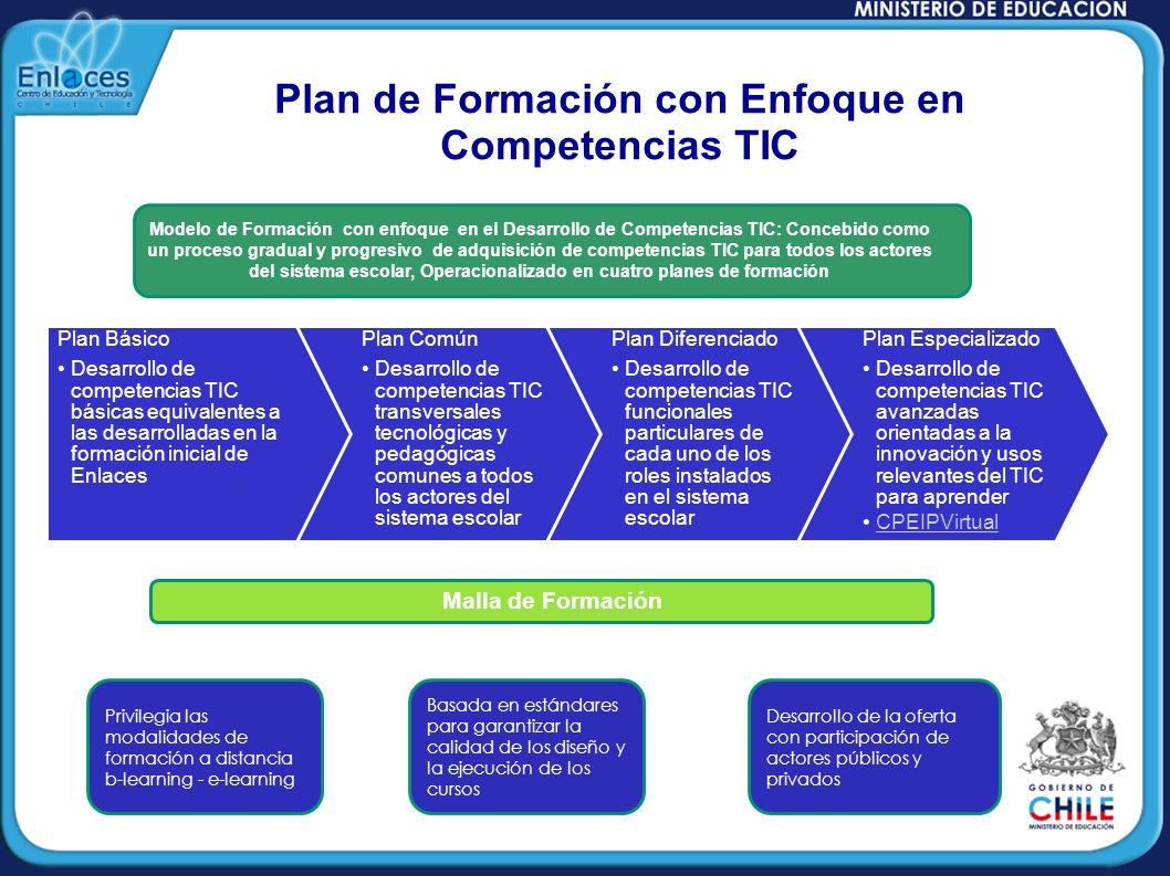 Plan de Formación con Enfoque en Competencias TIC