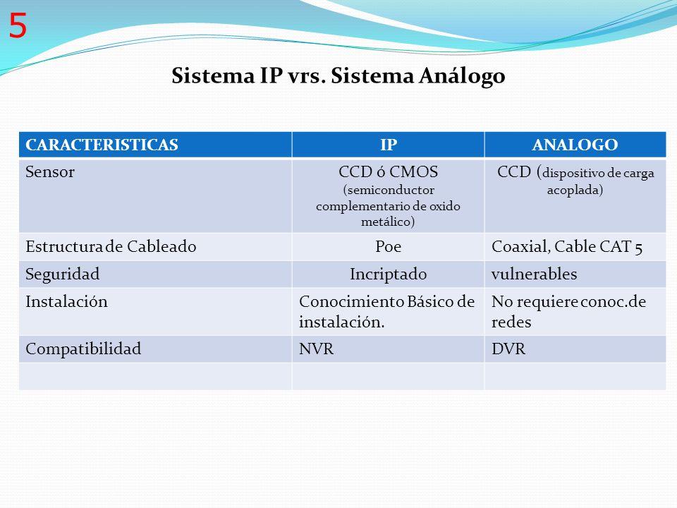 Sistema IP vrs. Sistema Análogo