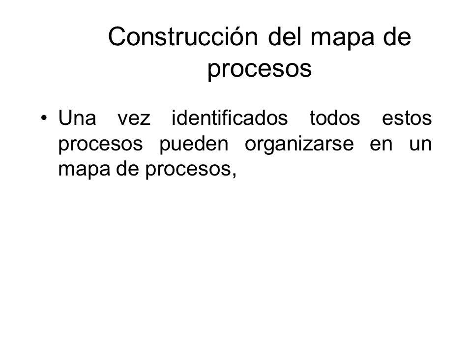 Mapa de procesos ppt descargar for Mapa de procesos de un restaurante