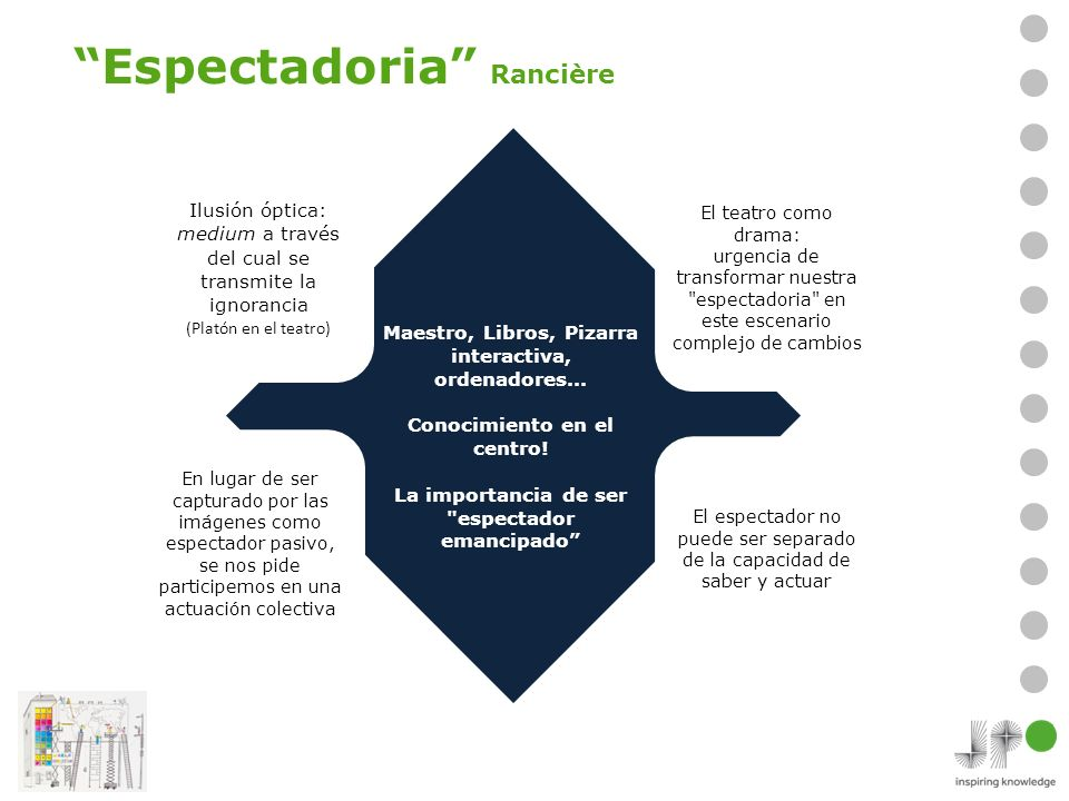 El espectador no puede ser separado de la capacidad de saber y actuar