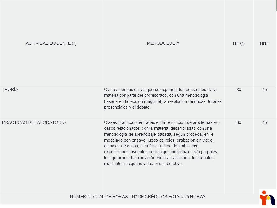 NÚMERO TOTAL DE HORAS = Nº DE CRÉDITOS ECTS X 25 HORAS