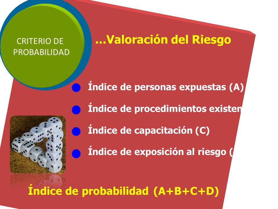 ...Valoración del Riesgo Índice de probabilidad (A+B+C+D) CRITERIO DE