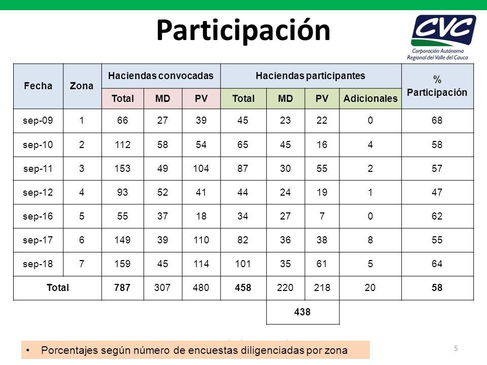Haciendas participantes