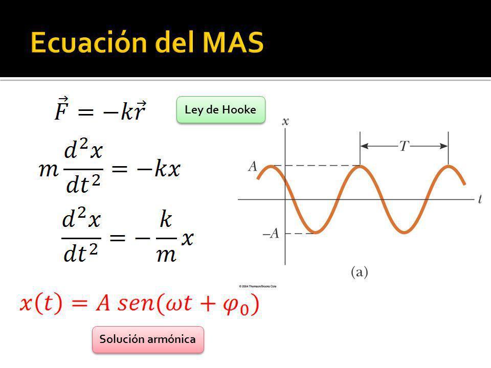 Ecuación del MAS Ley de Hooke Solución armónica