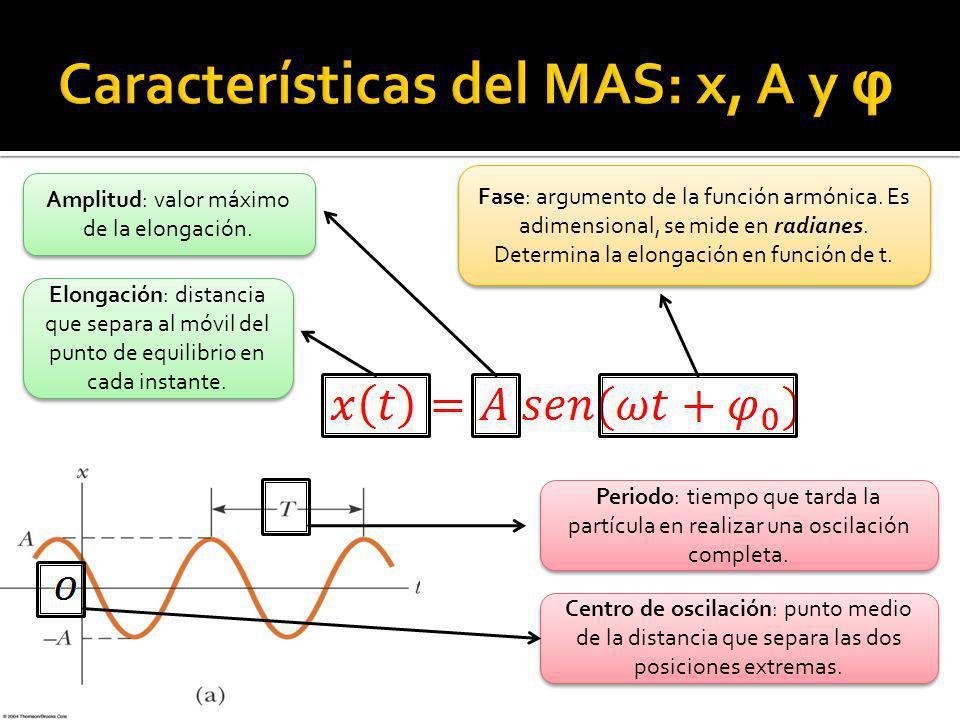 Características del MAS: x, A y φ