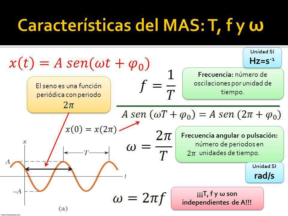 Características del MAS: T, f y ω