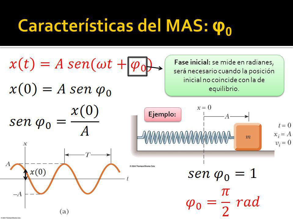 Características del MAS: φ0