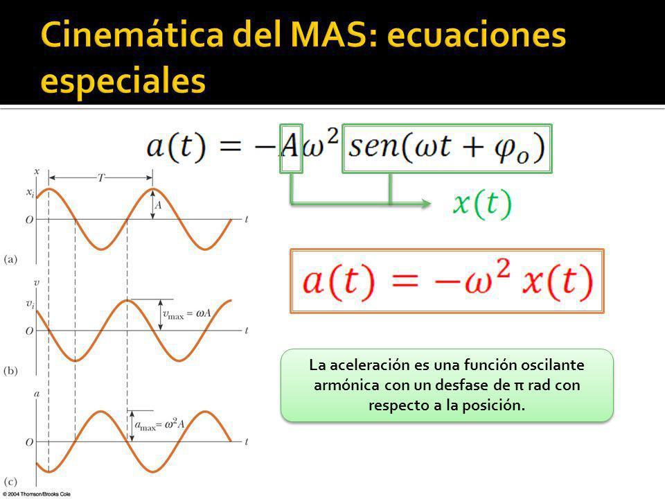 Cinemática del MAS: ecuaciones especiales