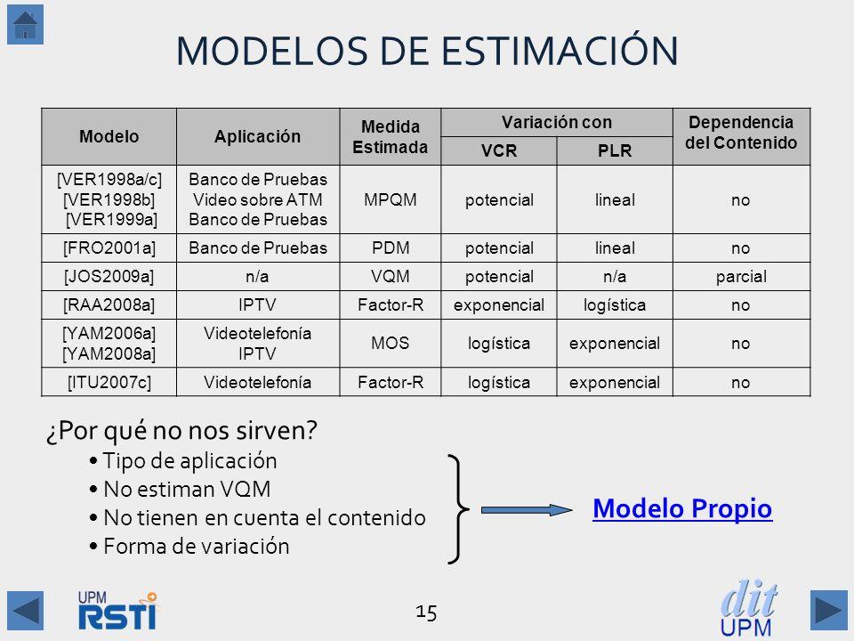 MODELOS DE ESTIMACIÓN ¿Por qué no nos sirven Modelo Propio
