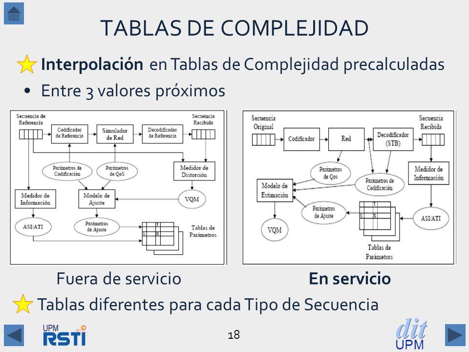 TABLAS DE COMPLEJIDAD Interpolación en Tablas de Complejidad precalculadas. Entre 3 valores próximos.