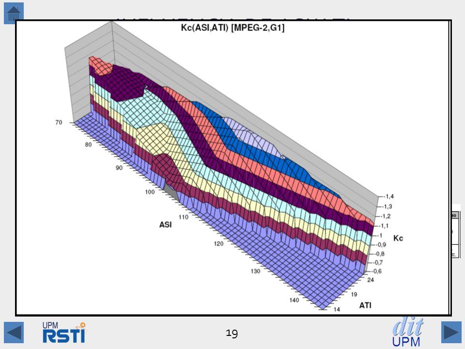 INFLUENCIA DE ASI/ATI Secuencias con valores similares de ASI/ATI pueden tener coeficientes de valores muy distintos.