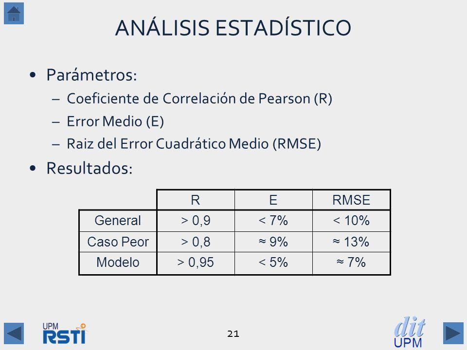 ANÁLISIS ESTADÍSTICO Parámetros: Resultados: