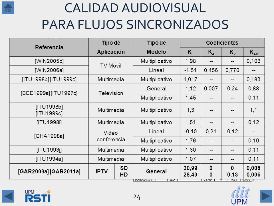 CALIDAD AUDIOVISUAL PARA FLUJOS SINCRONIZADOS