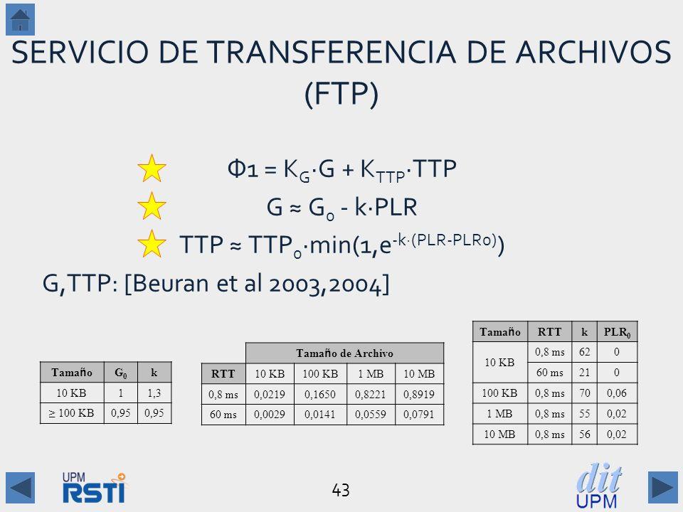 SERVICIO DE TRANSFERENCIA DE ARCHIVOS (FTP)