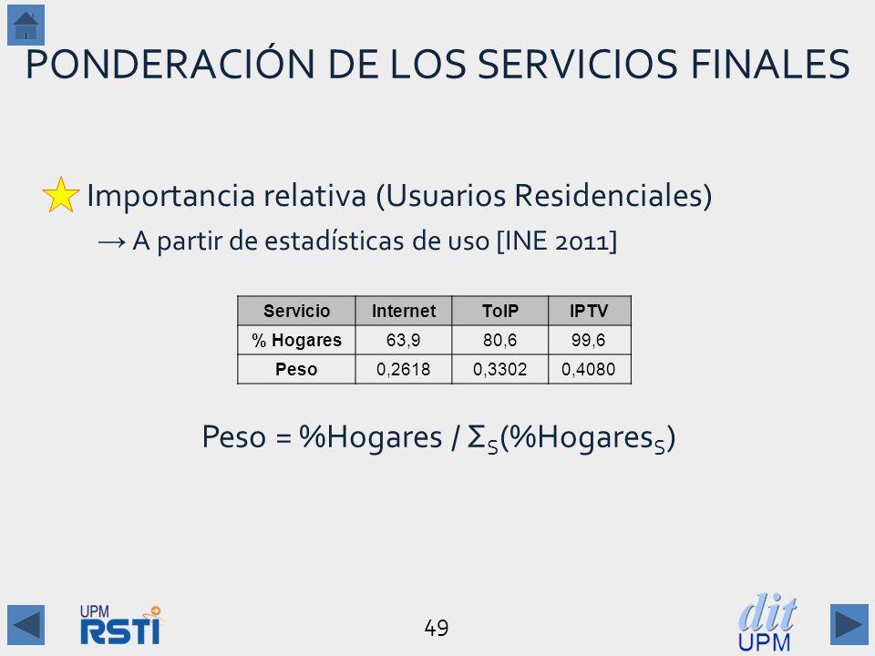 PONDERACIÓN DE LOS SERVICIOS FINALES