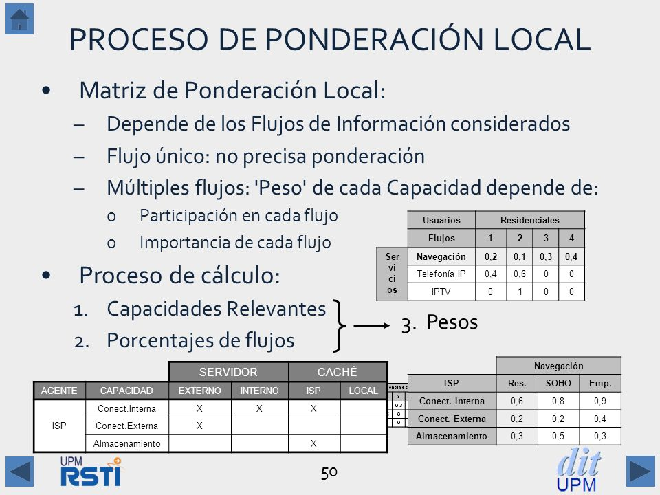 PROCESO DE PONDERACIÓN LOCAL