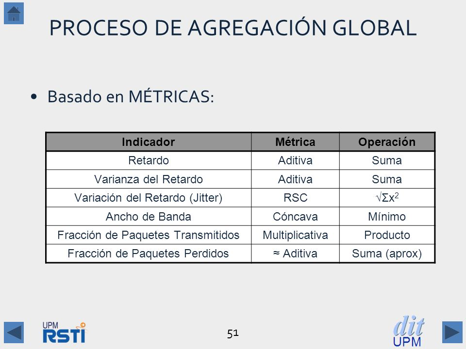 PROCESO DE AGREGACIÓN GLOBAL