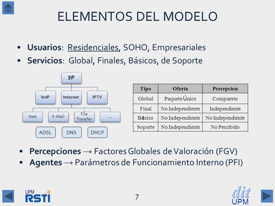 ELEMENTOS DEL MODELO Usuarios: Residenciales, SOHO, Empresariales