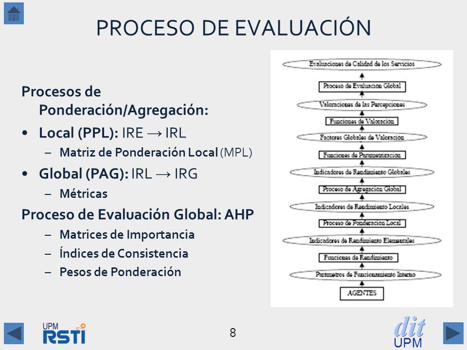 PROCESO DE EVALUACIÓN Procesos de Ponderación/Agregación: