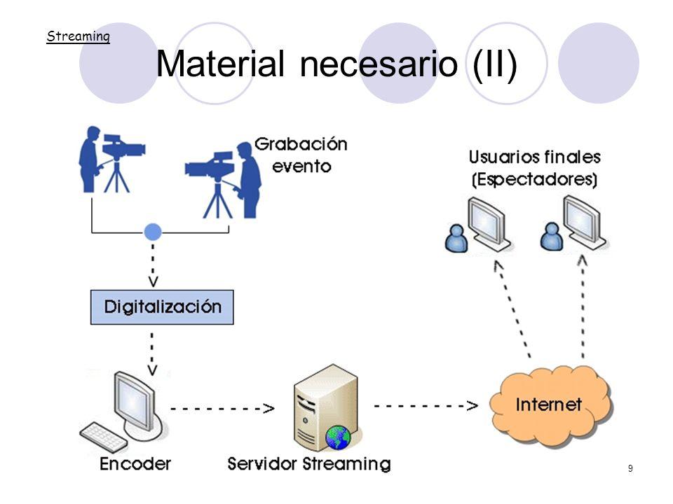 Material necesario (II)