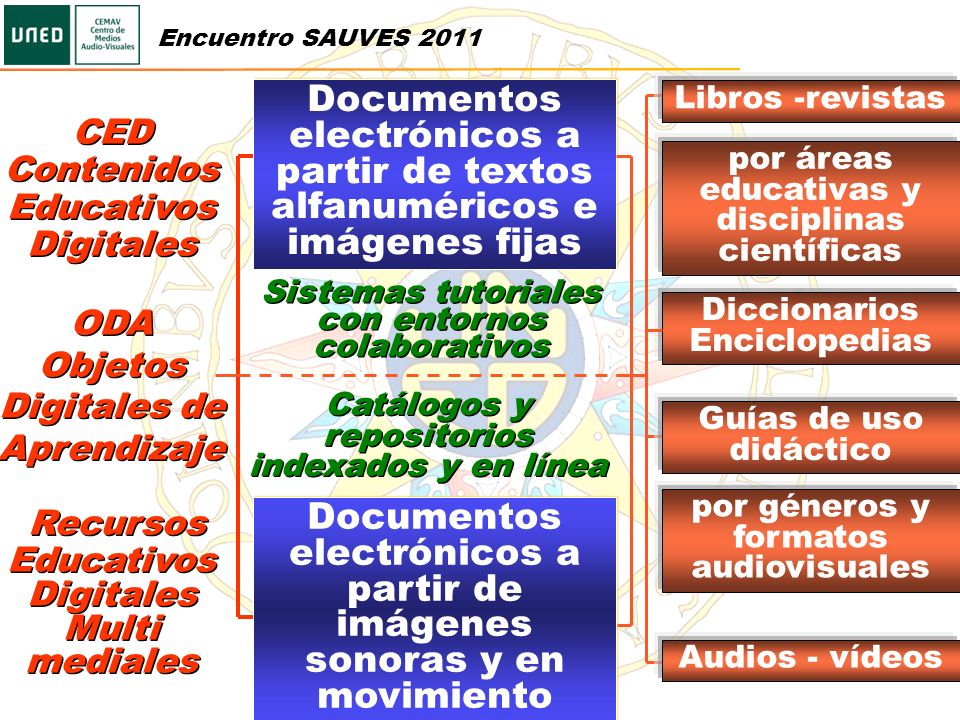 Documentos electrónicos a partir de imágenes sonoras y en movimiento