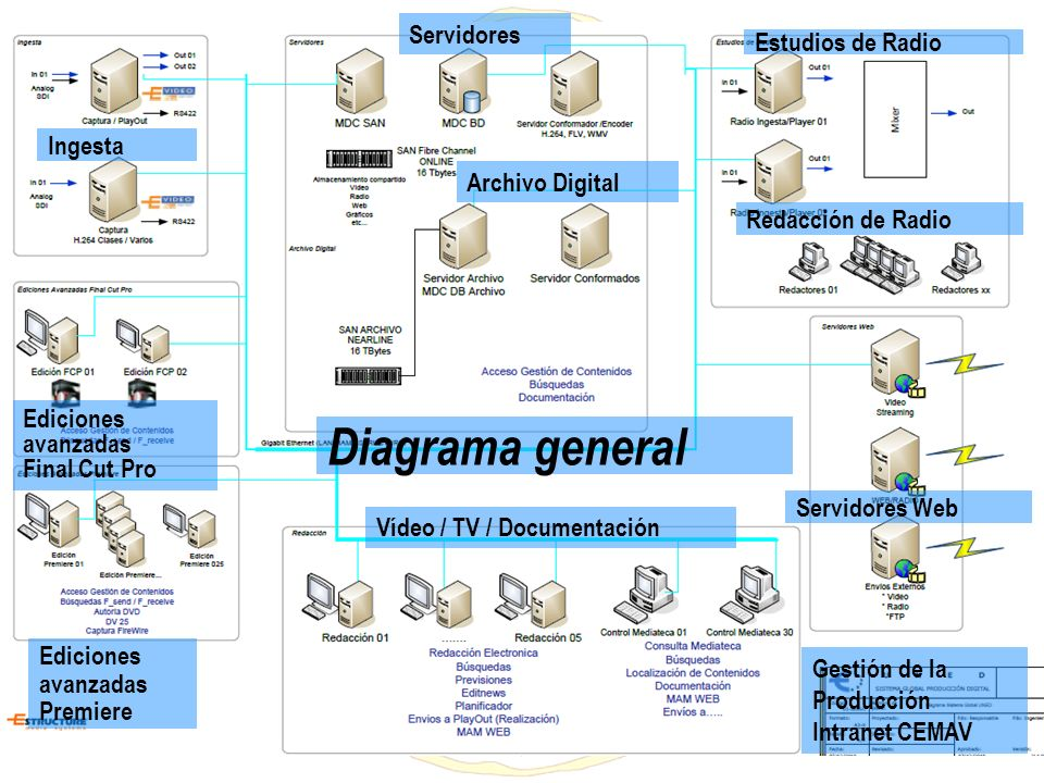 Diagrama general Servidores Estudios de Radio Ingesta Archivo Digital