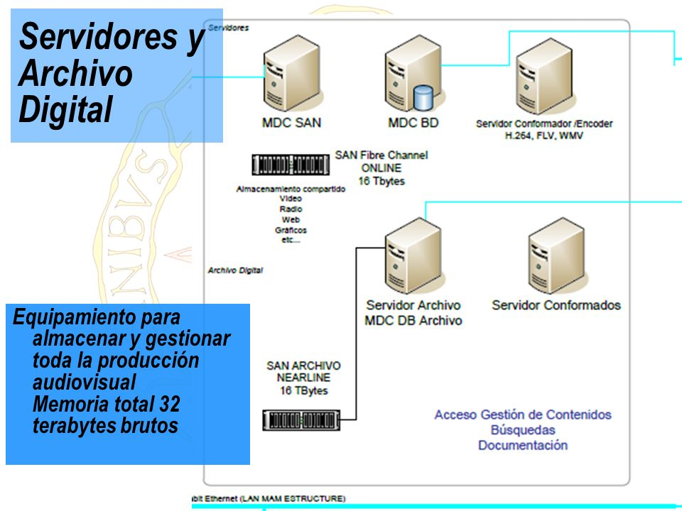 Servidores y Archivo Digital