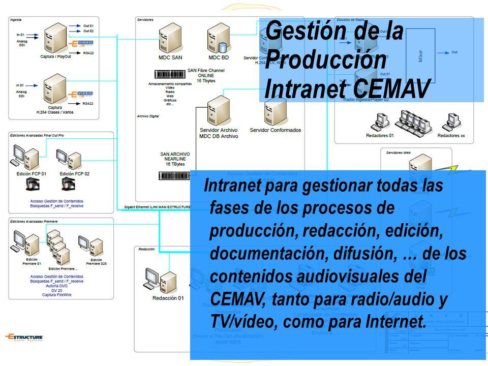 Gestión de la Producción Intranet CEMAV