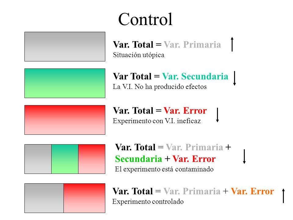 Control Var. Total = Var. Primaria Var Total = Var. Secundaria