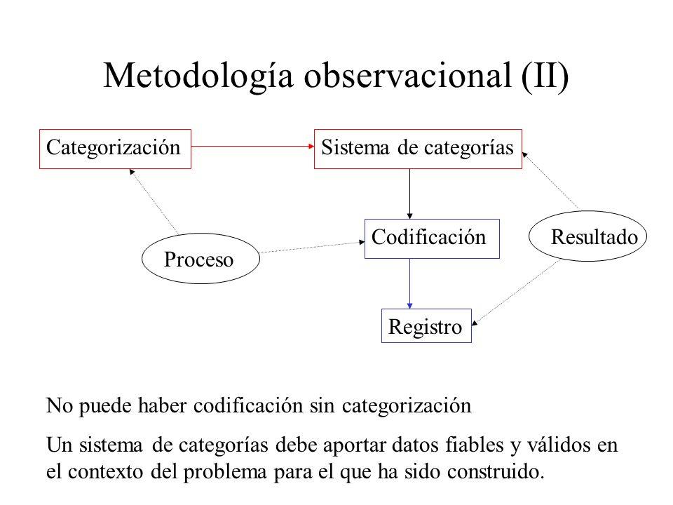 Metodología observacional (II)