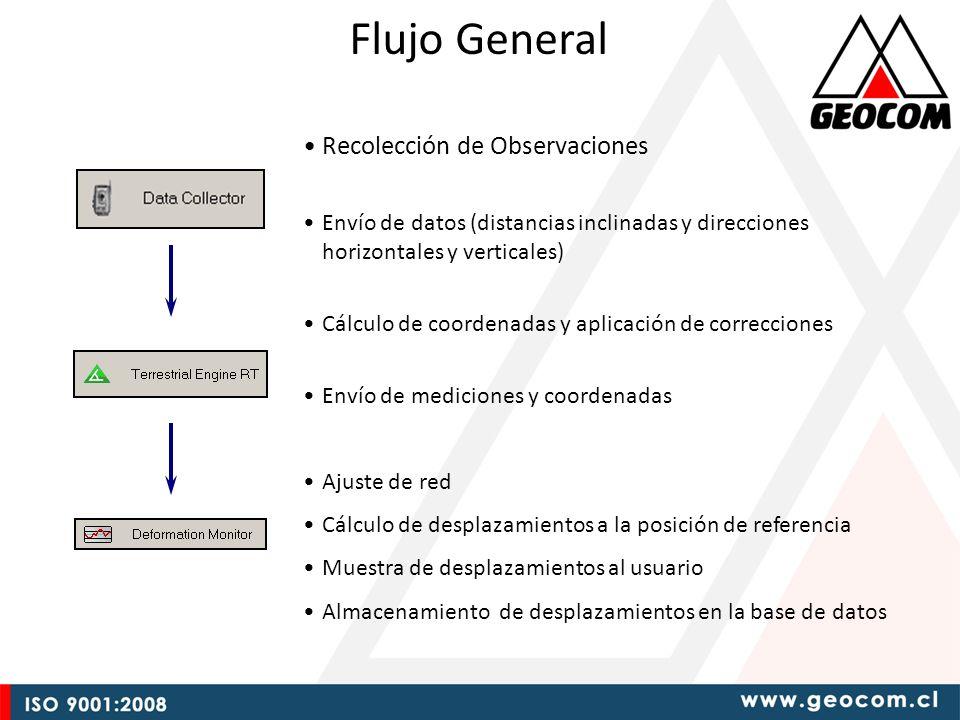 Flujo General Recolección de Observaciones